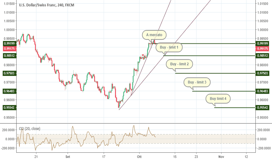USDCHF: USDCHF: piano di accumulo a favore di carry