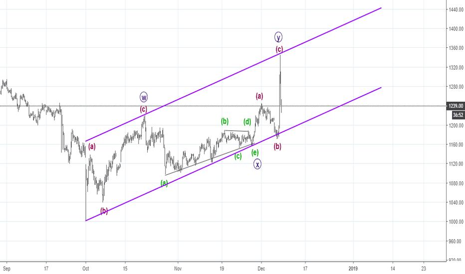 KOTAKBANK: elliott waves - double zz (wxy) wave x triangle