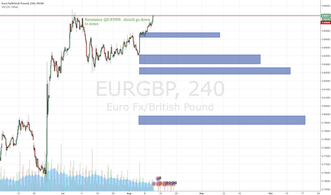 EURGBP: EURGBP DOWN