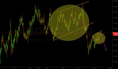 AUDUSD: Possible ending diagonal for AUD/USD