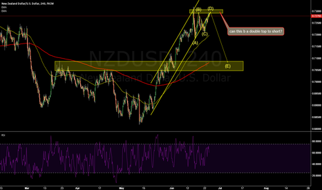 NZDUSD: NZDUSD: waiting for short signal to see if this is a triple top