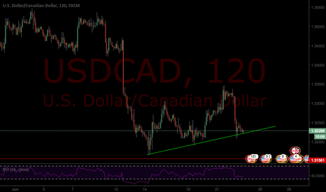 USDCAD: Long USDCAD after triple channel touch
