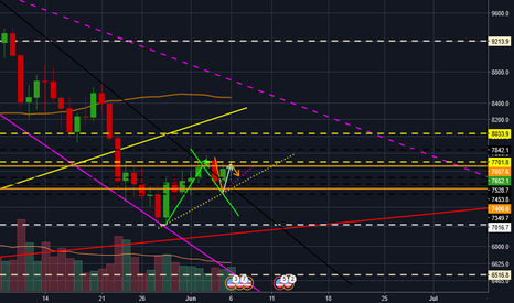BTCUSD: Possible Sideways Movement for BTC