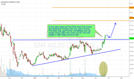 GNA: Long Opportunity in GNA Axels