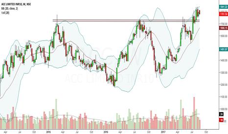 ACC: acc looks bullish in medium term to long term.