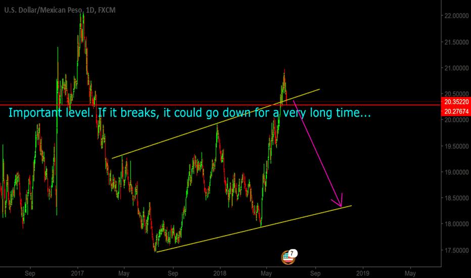 USDMXN: USDMXN could be a good long term short.