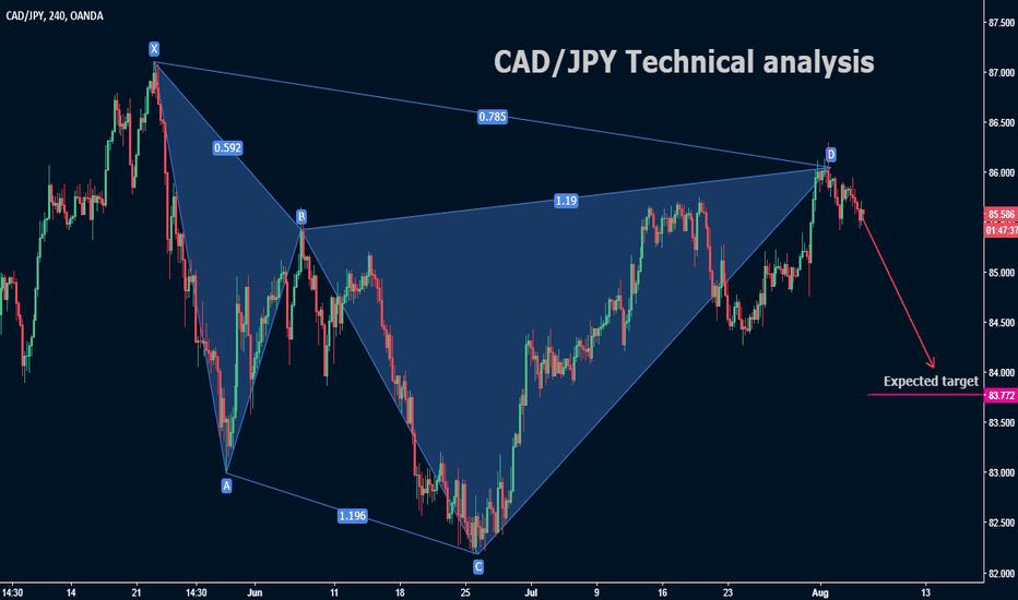 CADJPY: CAD/JPY Technical analysis