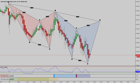 AUDCHF:  Bearish Cyphers