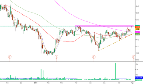 MIFI: pre-earnings breakout >1.81