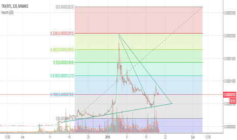 TRXBTC: maybe..20th-23th january will be rousingly