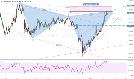EURNZD: eurnzd: trade active