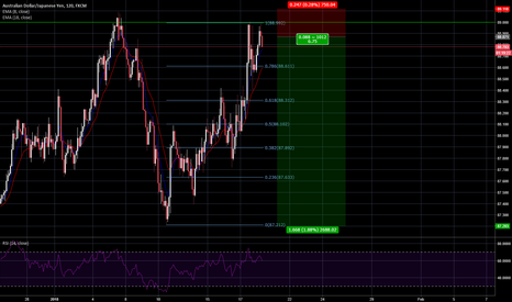 AUDJPY: AUDJPY Sell Position (Venta)