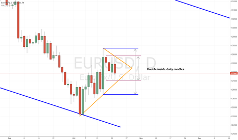 EURUSD: EURUSD double inside candle