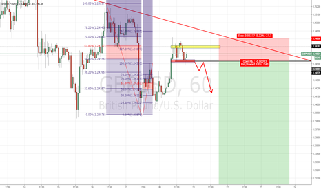 GBPUSD: key area of resistance was hit but more convincing is needed