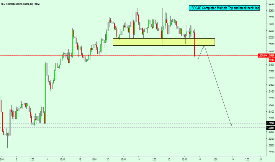USDCAD: USDCAD Completed Multiple Top and break neck line