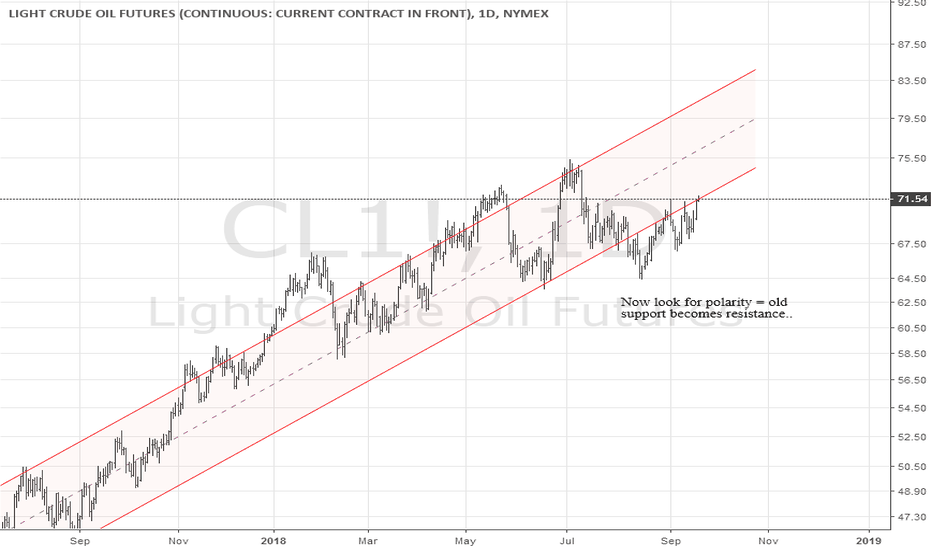 CL1!: Oil Daily Chart
