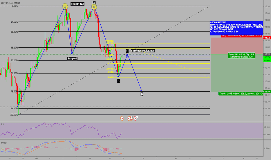 CHFJPY: CHF/JPY: POSSIBLE ABCD PATTERN!