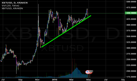 XBTUSD: XBTUSD on strong support