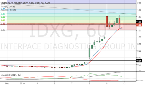 IDXG: i dont see this passing $1.60