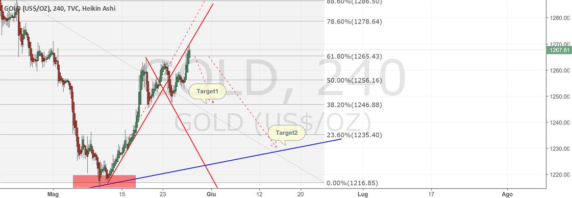 Gold short: possibile inversione di trend.