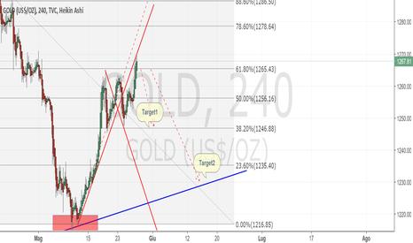 GOLD: Gold short: possibile inversione di trend.