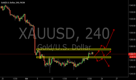 XAUUSD: XAUUSD:Possible Trading Opportunities