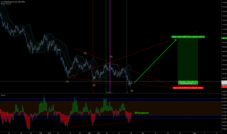 USDJPY: USDJPY - bullish Wolfe Wave - WinRiskRatio 9:1