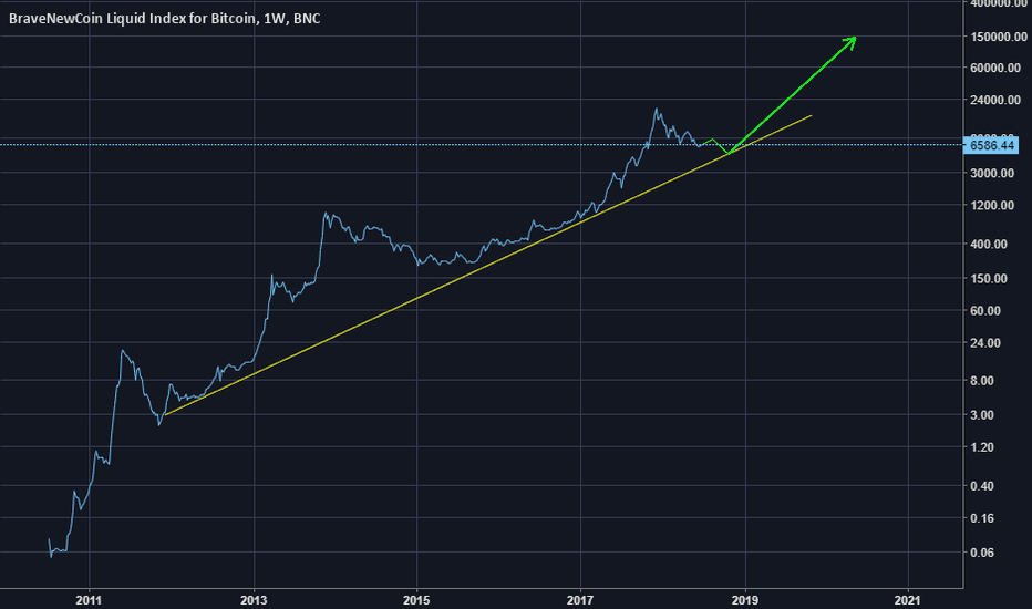 BLX: Kiedy nastąpi zmiana trendu na bitcoinie?
