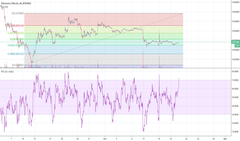 ETHBTC: looks like a pretty stable bounce at the 61.8 retrace