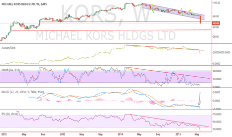 KORS: KORS- More room to fall