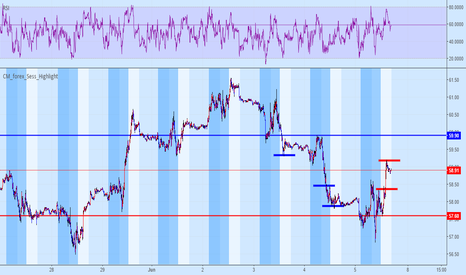 USOIL: Both Targets Are Reliable 59.90 and 57.60 Where You At!!