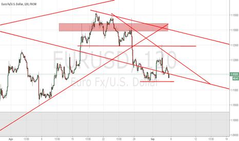 EURUSD: Eur/Usd Análisis
