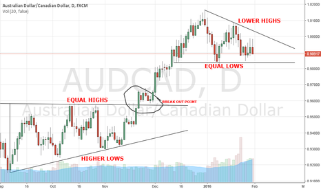 AUDCAD: AUDCAD BEFORE RATE DECISION