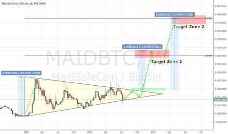 MAIDBTC: Maid symetric triangle (1w chart)