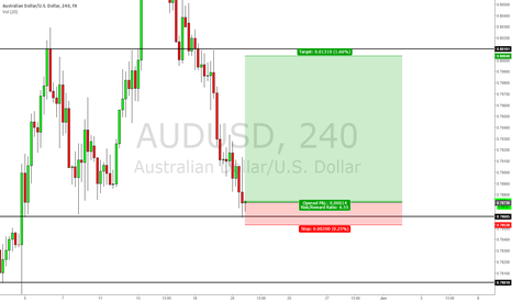 AUDUSD: A Simple long trade on AUD/USD