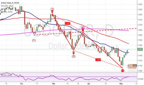 USDOLLAR: USD INDEX 1D: Bullish AB=CD pattern and Wolfe Waves