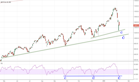 NIFTY: NF Support zone @ 10,250 - 10,100 | if comes, buy April CE