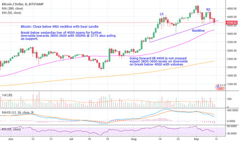 BTCUSD: BITCOIN HNS BREAKDOWN