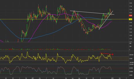 DBK: DBK - Deutsche Bank (GER) - Daily chart.