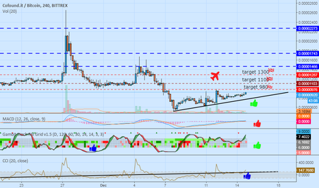 CFIBTC: Price analysis form this situation