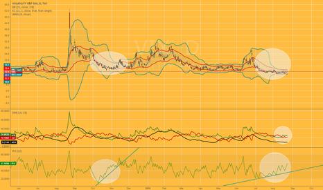 VIX: Technical analysis