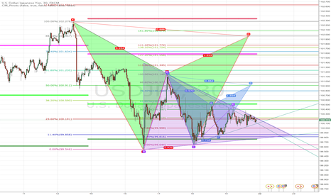 USDJPY: USDJPY/bearish continuation pattern