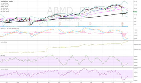 ABMD: $ABMD > 200 sma 19 points above..