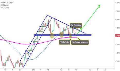 NZDUSD: 38.2 fibonacci retracement+Triangle formation+MA200 rejection