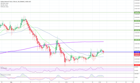 RDNBTC: RDN looking like it will go up!