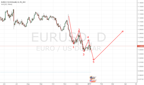 EURUSD: EUR/USD waiting for 5th wave down before the correction