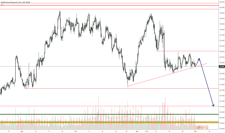 GBPJPY: GBPJPY beware of trendlines, they exist to be broken