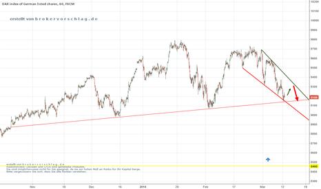 GER30: red line is fin - korr...