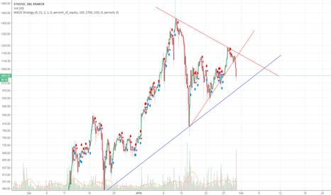 ETHUSD: ETH USD Triangle