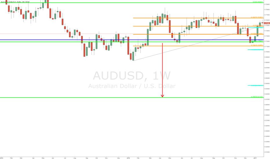 AUDUSD: $AUDUSD - Weekly Chart